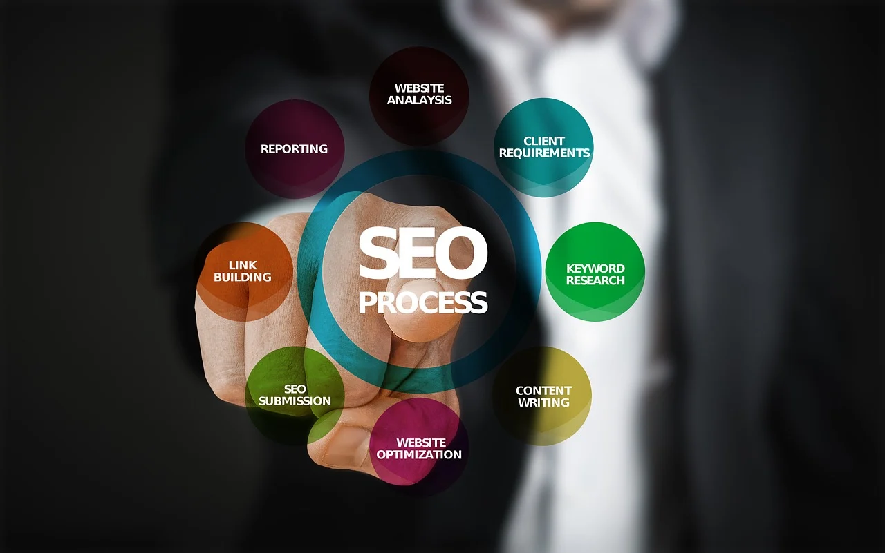 Important aspects of SEO for your Website